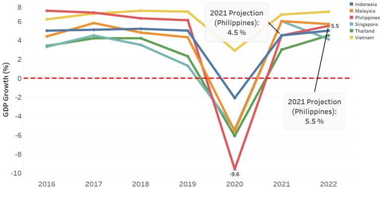 نمو الناتج المحلي الإجمالي لدول مختارة من الآسيان