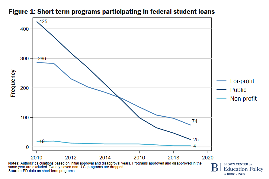 F1 Short-term programs participating in federal student loans