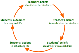 Cycle of recurring beliefs