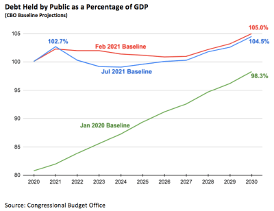Line graph mapping the Jan 2020, Feb 2021 and Jul 2021 CBO baseline projections of the debt held by public as a percentage of GDP from 2020 to 2030