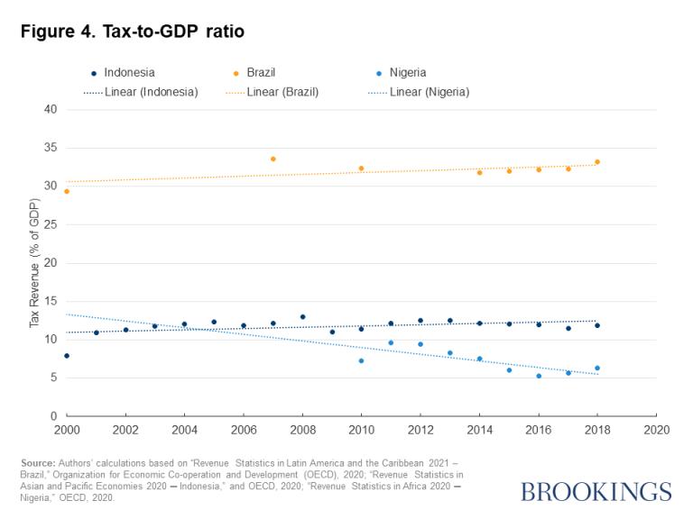 Figure 4. Tax-to-GDP ratio