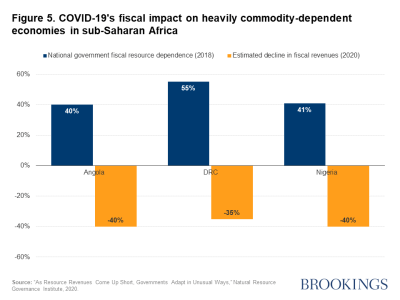 Figure 5. COVID-19's fiscal impact on heavily commodity-dependent economies in sub-Saharan Africa