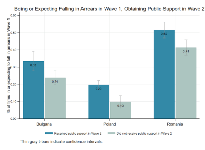Being in or expectation of falling in arrears and public support