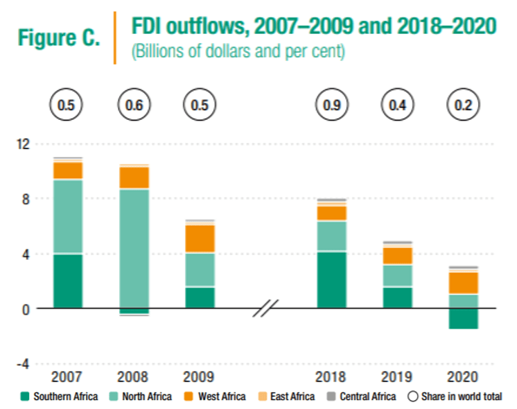 Figure 2. Foreign direct investment outflows, 2007-2009 and 2018-2020