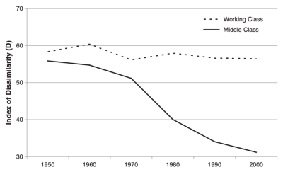 Figure 1. Sex segregation of middle-class and working-class occupations in the United States