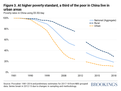 At higher poverty standard, a third of the poor in China live in urban areas