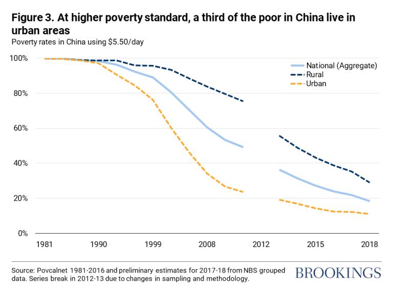 Con un estándar de pobreza más alto, un tercio de los pobres en China vive en áreas urbanas