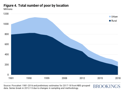 Total number of poor by location