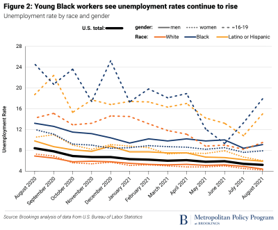Young Black workers see unemployment rates continue to rise