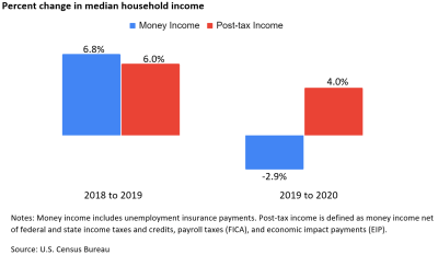 Bar chart of the percent change in median household money income and post-tax income from 2018-2019 and 2019-2020