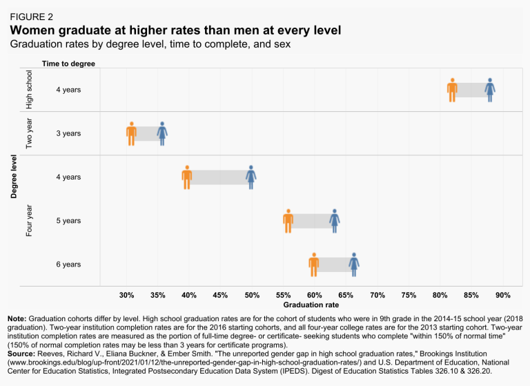 graduation rates x time to completion, by sex
