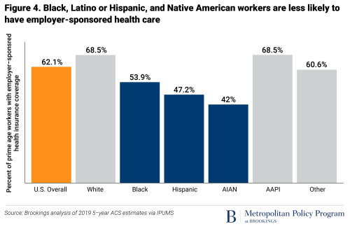 Black, Latino or Hispanic, and Native American workers are less likely to have employer-sponsored health care