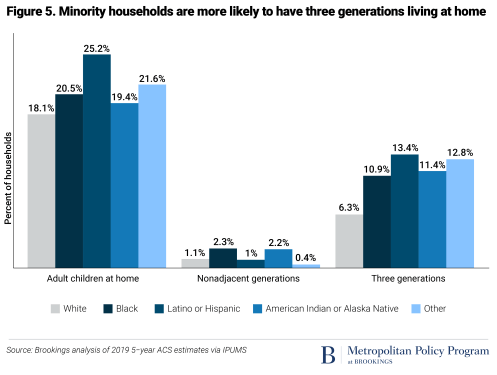 Minority households are more likely to have three generations living at home