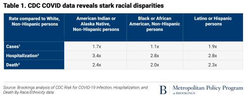 CDC COVID data reveals stark racial disparities