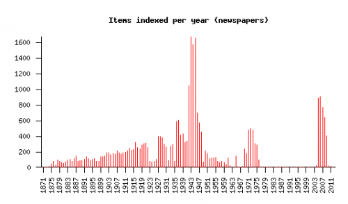 Items indexed per year (newspapers). Largest peak is in the 1940s, with a smaller peak in the 2000s.