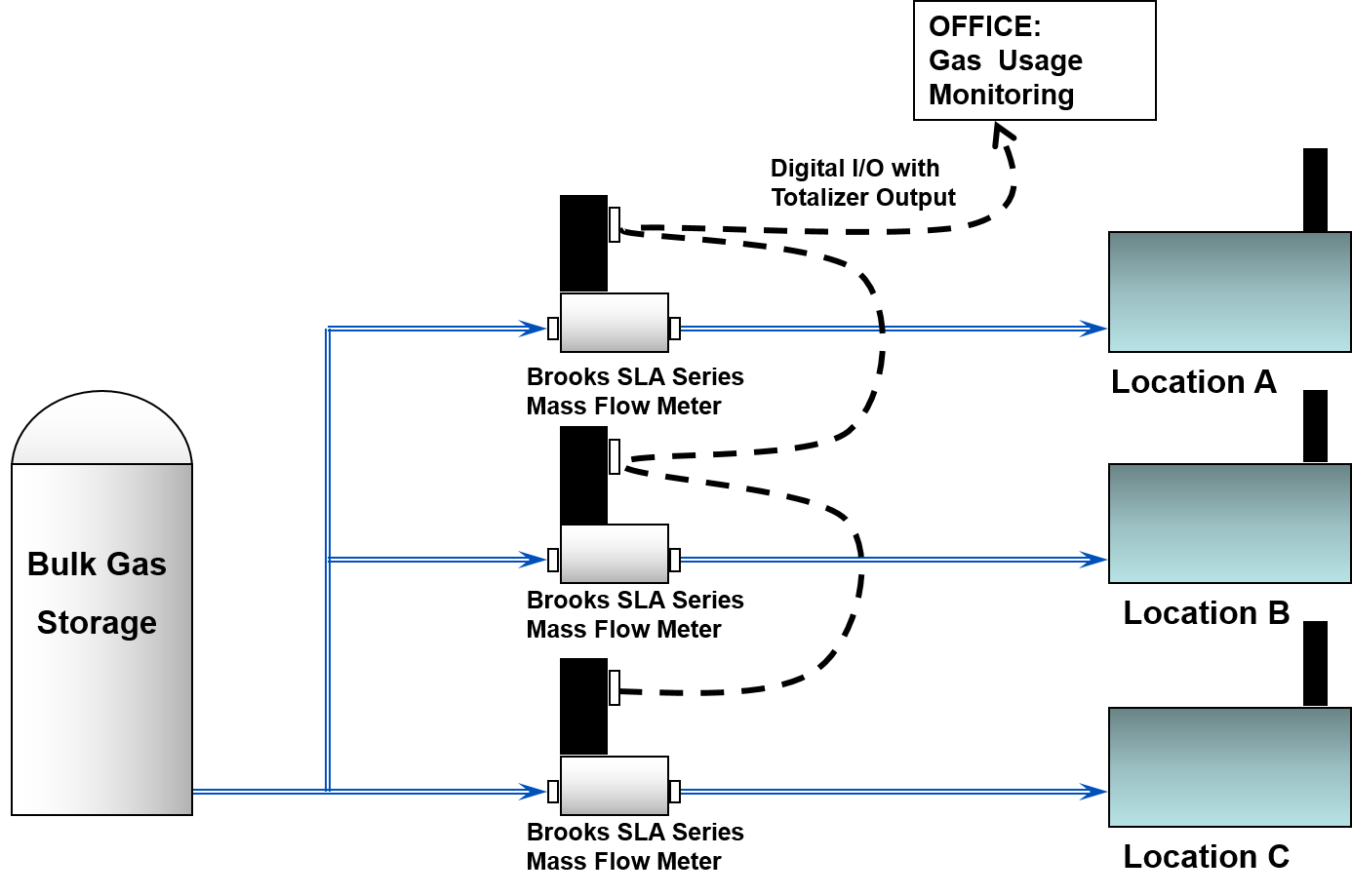 Flow Totalization In Gas Usage Monitoring