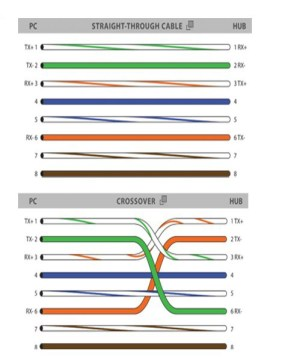 RJ45 Colors and Wiring Guide Diagram TIAEIA 568A568B