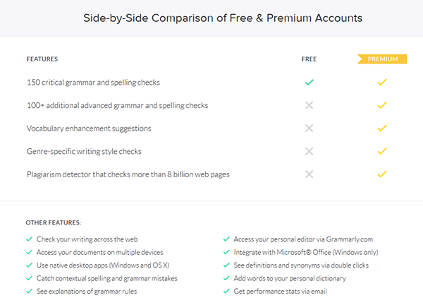 is grammarly premium worth it