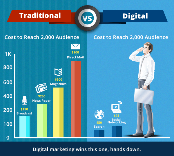 traditional vs digital marketing cost