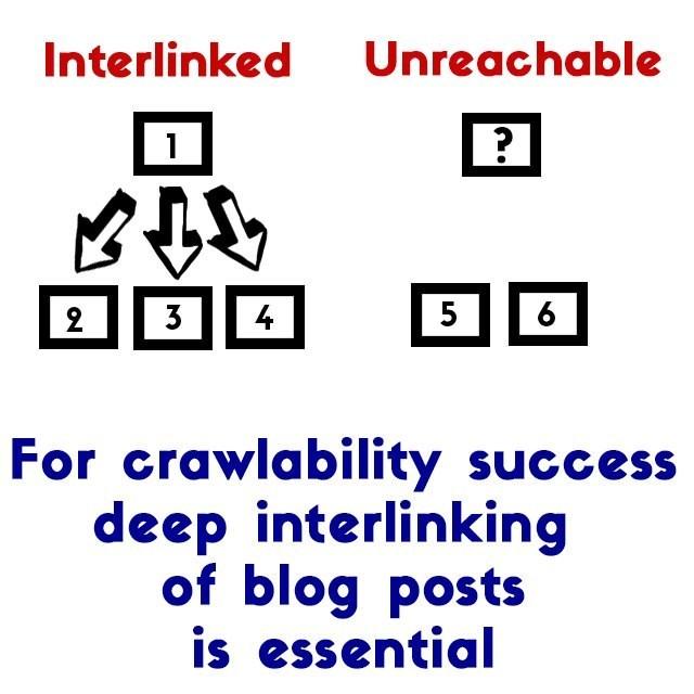 interlinking and crawlability