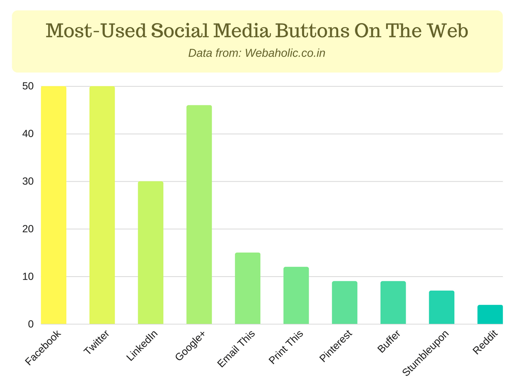 social media button web usage