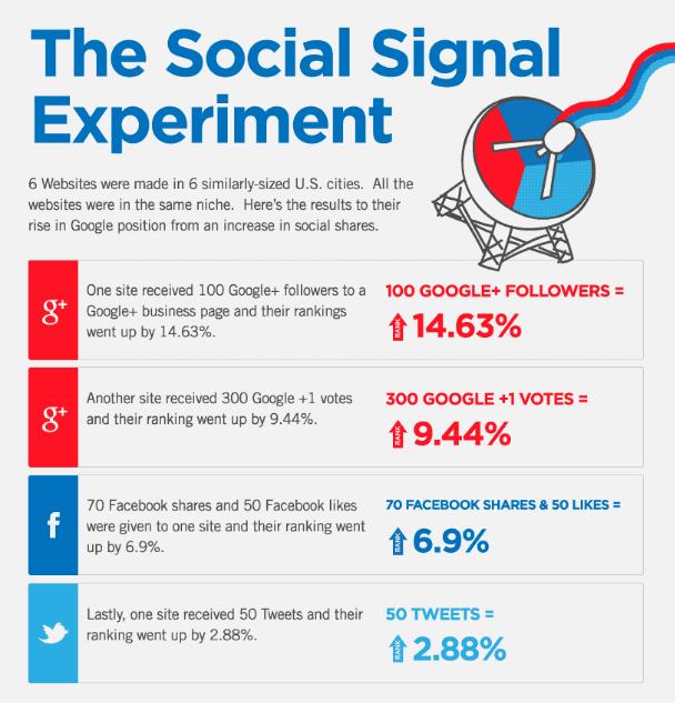 social media signal experiment