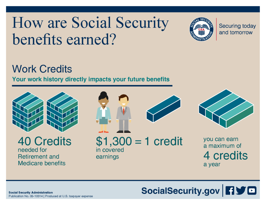 Social Security Age Claim At 62 Or Wait Until 70