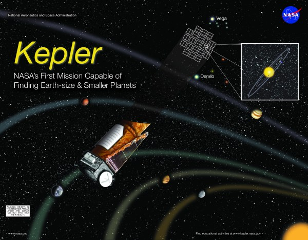The Rise and Death of the Kepler Mission