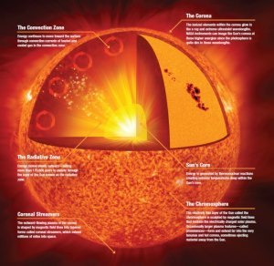 5 Amazing Facts Everyone Should Know About Our Sun