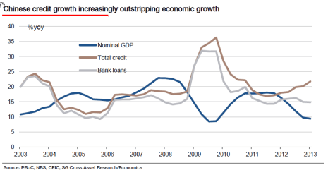 SG Chinese Credit Growth