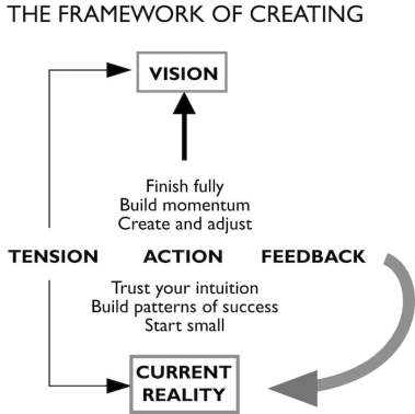 A graphic showing the relationship between vision, current reality, creative tension and action in the life design framework