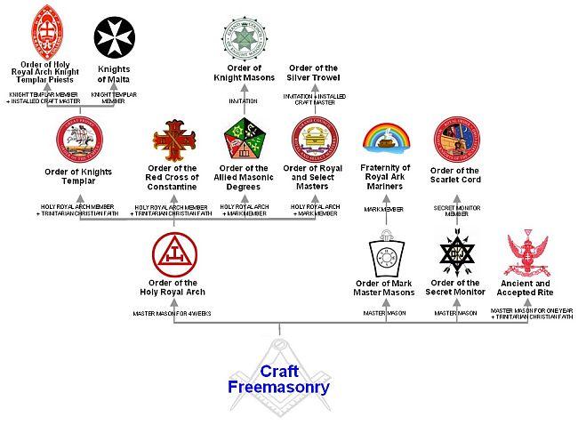 Freemason structure 650