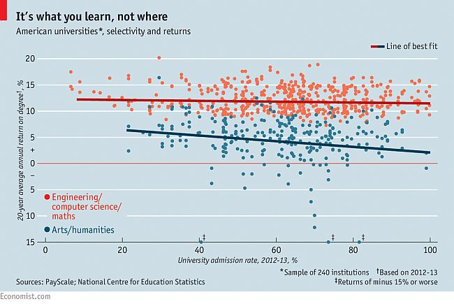 Economist degree graph 650