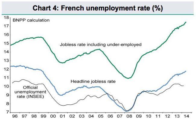 France unemployment 650