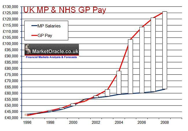 nhs-gp-pay-comparison 650