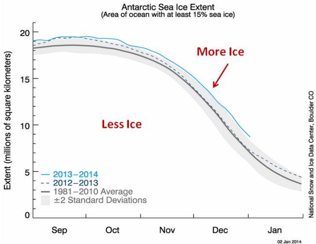 Global warming antarctic sea ice 650