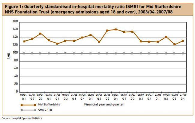 Mid Staffs killer hospital under Labour. 650