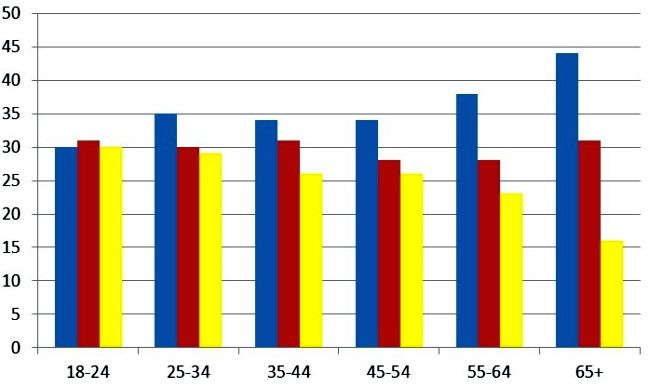 Percentage of Each Age Group Voting for the Three Main Parties in 2010
