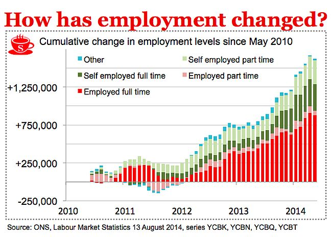 Conservative employment (2) 650