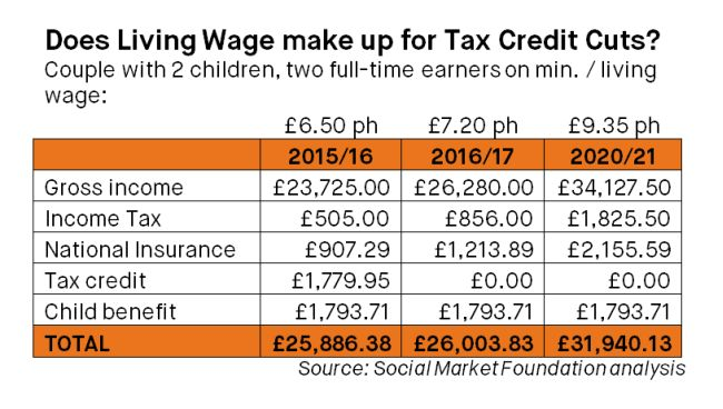 Tax credits explained