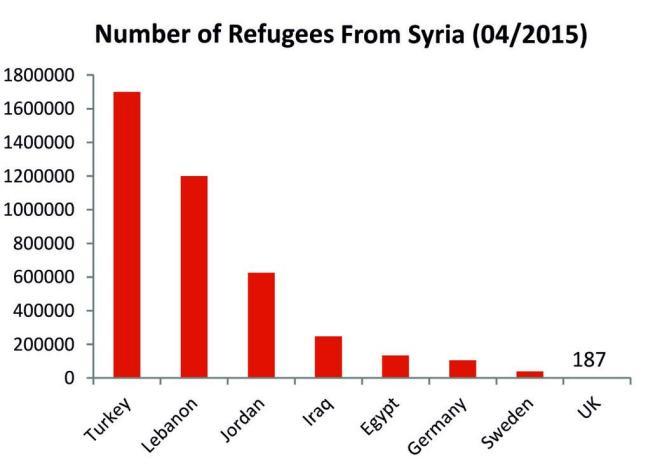 Syria refugees 650