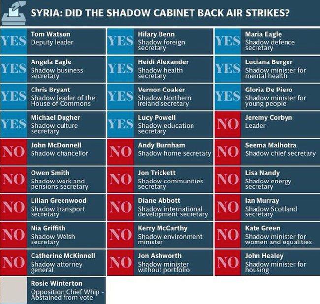 Syria vote cabinet 650