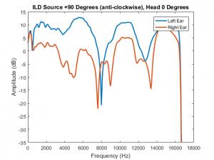 ILD Head 0 and Source +90 degrees