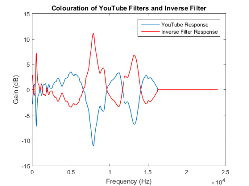 YouTube Frequency Response vs Inverse Filter