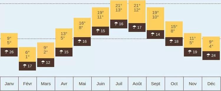 météo moyenne au fil des mois