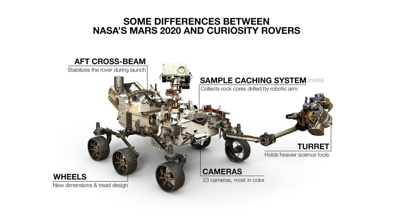 Components of the NASA Perseverance rover