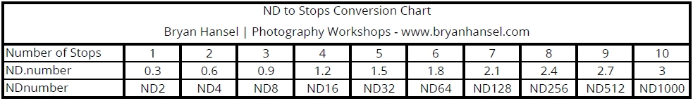 ND filters to stops conversion chart