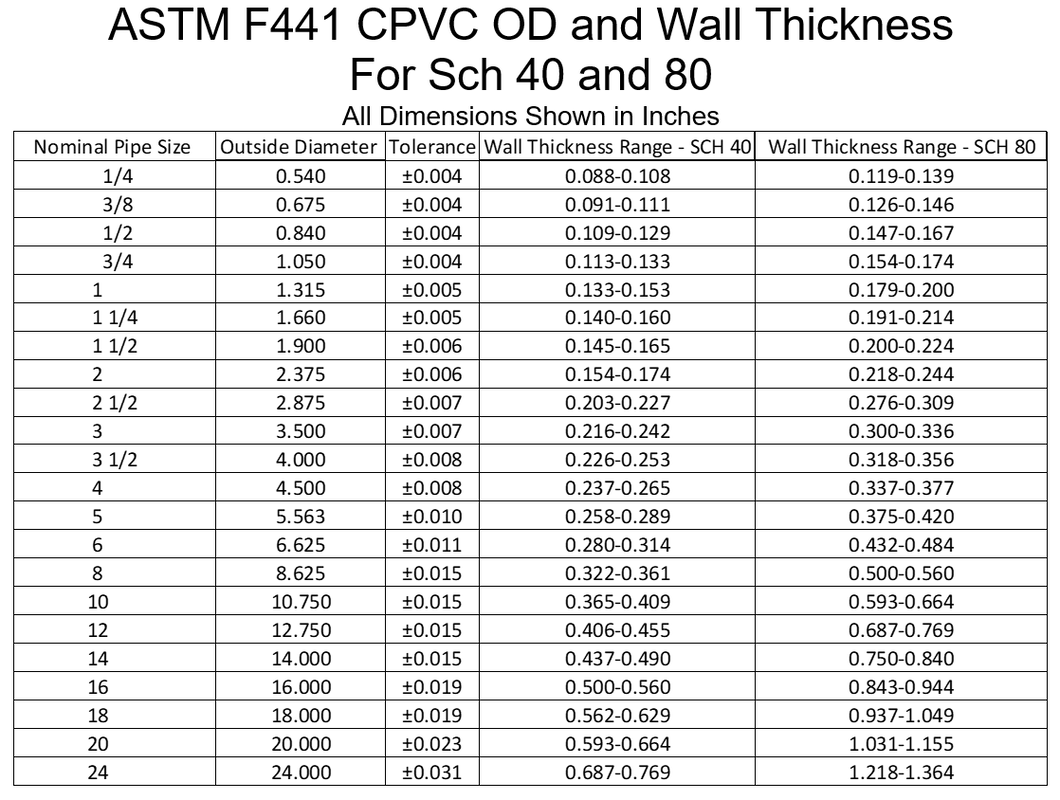 Cpvc Pipe Sizes Chart