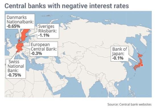 Central Banks Negative interest Rates