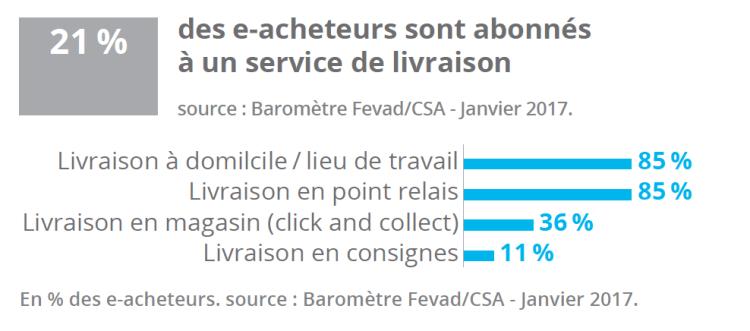 0140adecc13 LES CHIFFRES DU E-COMMERCE EN FRANCE EN 2016-2017 (Livraison ...